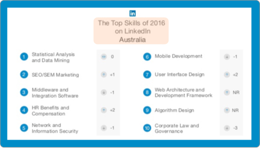 LinkedIn Top Skills List Au