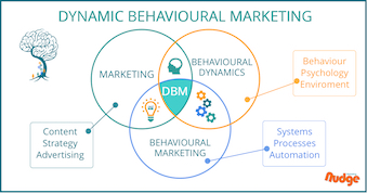 Dynamic Behavioural Marketing