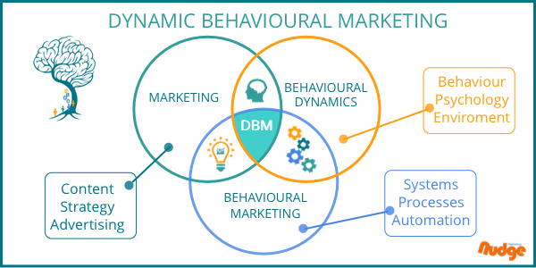 dynamic-behavioural-marketing